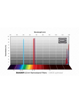 "Baader 6.5nm Narrowband-Filterset 2"" - CMOS-optimized (H-alpha / O-III / S-II)"